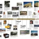 MNA_Timeline